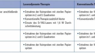 Konventionelle/laseradjuvante Parodontitistherapie