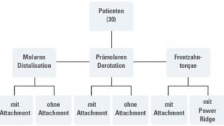 Drehmomente bei der Invisalign®-Behandlung
