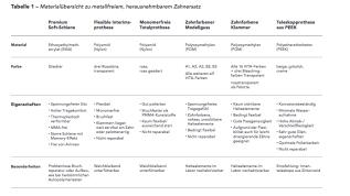 Hypoallergene Materialien in der abnehmbaren Prothetik und deren Indikationen