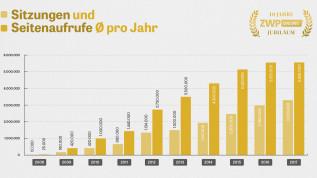 ZWP online – 10 Jahre Innovationsfeuerwerk